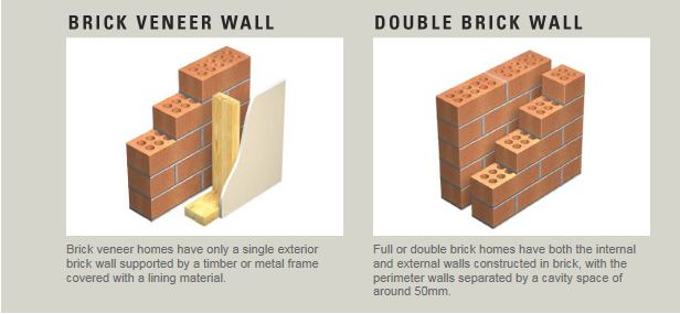 Building comparison double brick versus brick veneer for What is brick veneer house