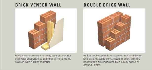 Building Comparison: Double Brick Versus Brick Veneer - Houspect ...