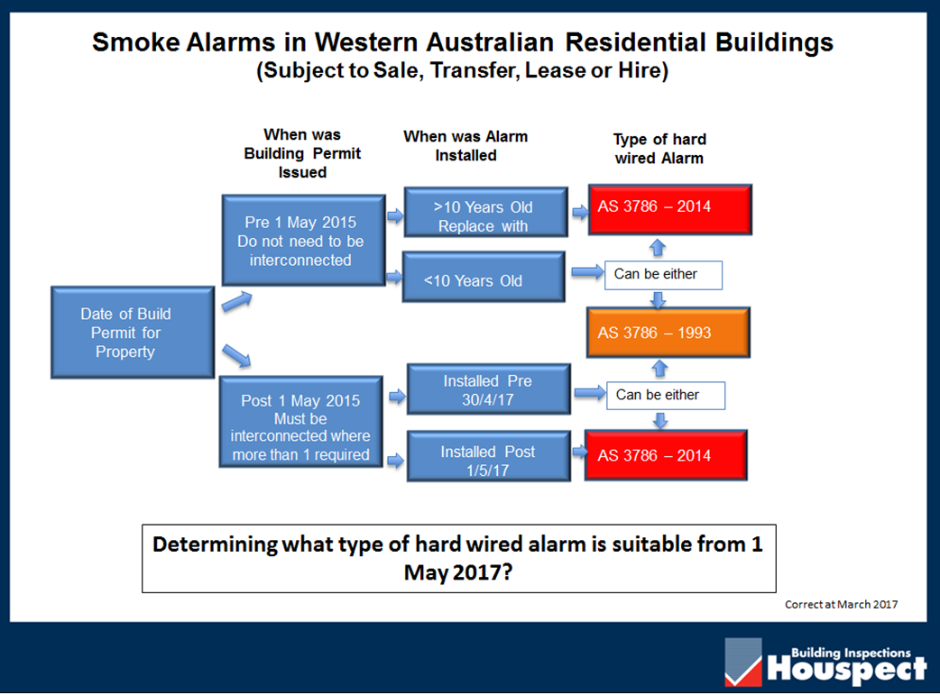 Smoke Alarms – 2017 Important Changes - Building Inspections Perth